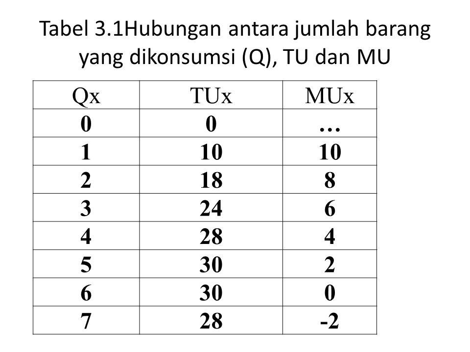 Tabel 3.1Hubungan antara jumlah barang yang dikonsumsi (Q), TU dan MU QxTUxMUx 00… 110 2188 3246 4284 5302 6 0 728-2