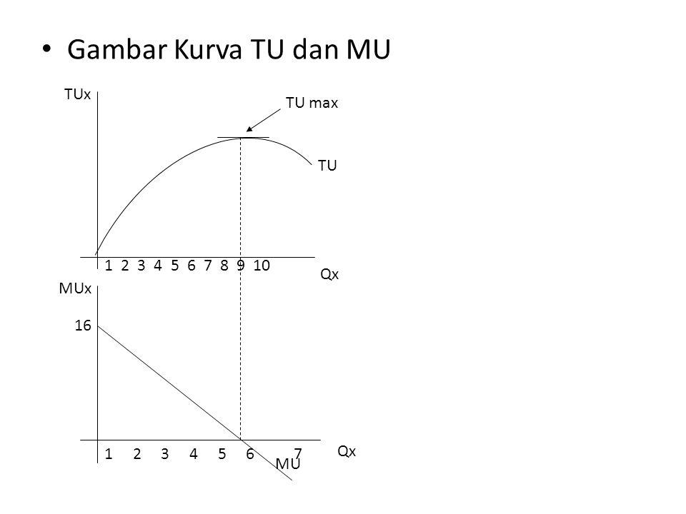 Gambar Kurva TU dan MU TUx Qx MUx 1 2 3 4 5 6 7 8 9 10 1 2 3 4 5 6 7 TU MU 16 TU max