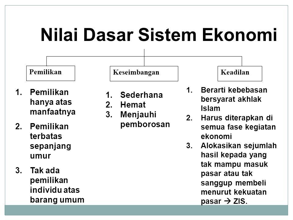 Nilai Dasar Sistem Ekonomi Pemilikan KeseimbanganKeadilan 1.Pemilikan hanya atas manfaatnya 2.Pemilikan terbatas sepanjang umur 3.Tak ada pemilikan in