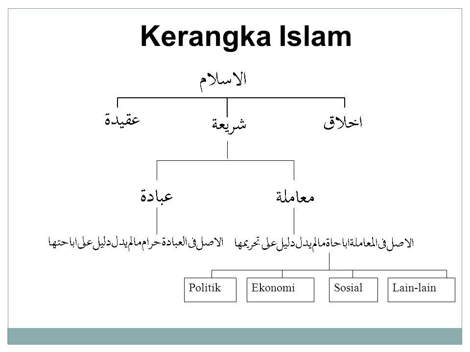 Kerangka Islam PolitikEkonomiSosialLain-lain