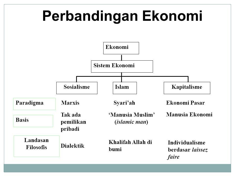 Perbandingan Ekonomi Ekonomi Sistem Ekonomi SosialismeIslamKapitalisme Paradigma MarxisSyari'ahEkonomi Pasar Basis Tak ada pemilikan pribadi 'Manusia