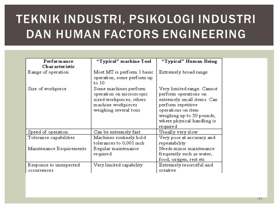 37 TEKNIK INDUSTRI, PSIKOLOGI INDUSTRI DAN HUMAN FACTORS ENGINEERING