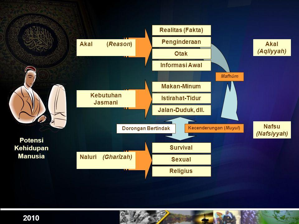 2010 Potensi Kehidupan Manusia Kebutuhan Jasmani Naluri (Gharîzah) Realitas (Fakta) Akal (Reason) Penginderaan Otak Informasi Awal Makan-Minum Istirahat-Tidur Jalan-Duduk, dll.