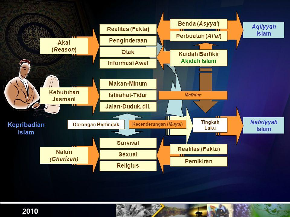 Aqliyyah Islam 2010 Benda (Asyya') Perbuatan (Af'al) Nafsiyyah Islam Tingkah Laku Kepribadian Islam Kebutuhan Jasmani Naluri (Gharîzah) Realitas (Fakta) Akal (Reason) Penginderaan Otak Informasi Awal Makan-Minum Istirahat-Tidur Jalan-Duduk, dll.