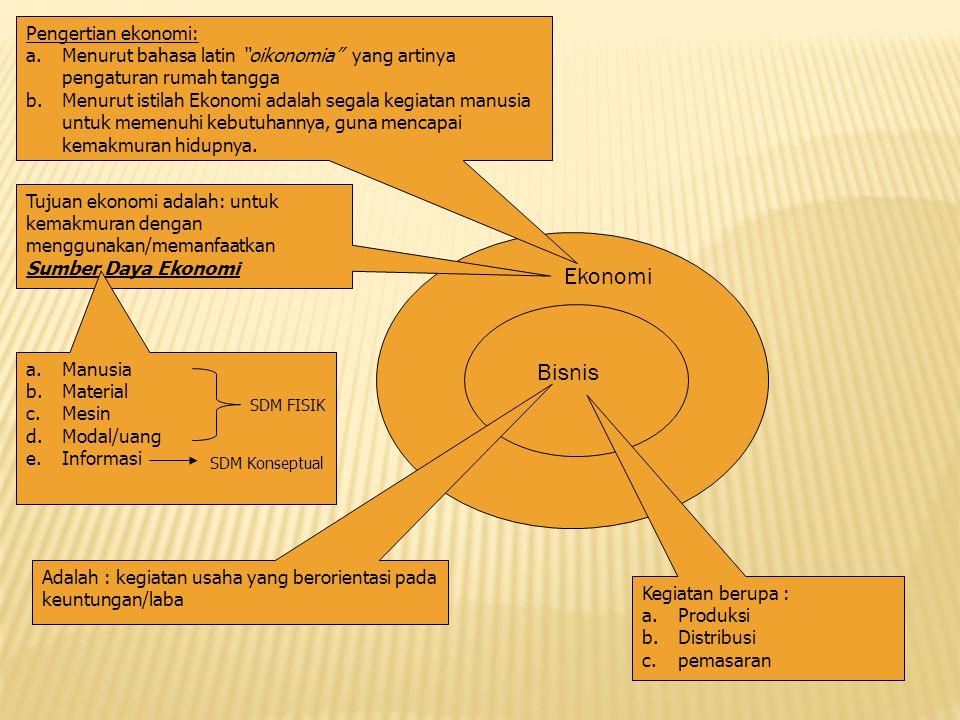 Bagaimana penerapan hukum dalam kegiatan bisnis?  Subyek hukum pelaku bisnis  Peristiwa hukum yang dilakukan oleh pelaku bisnis  Obyek hukum dari s