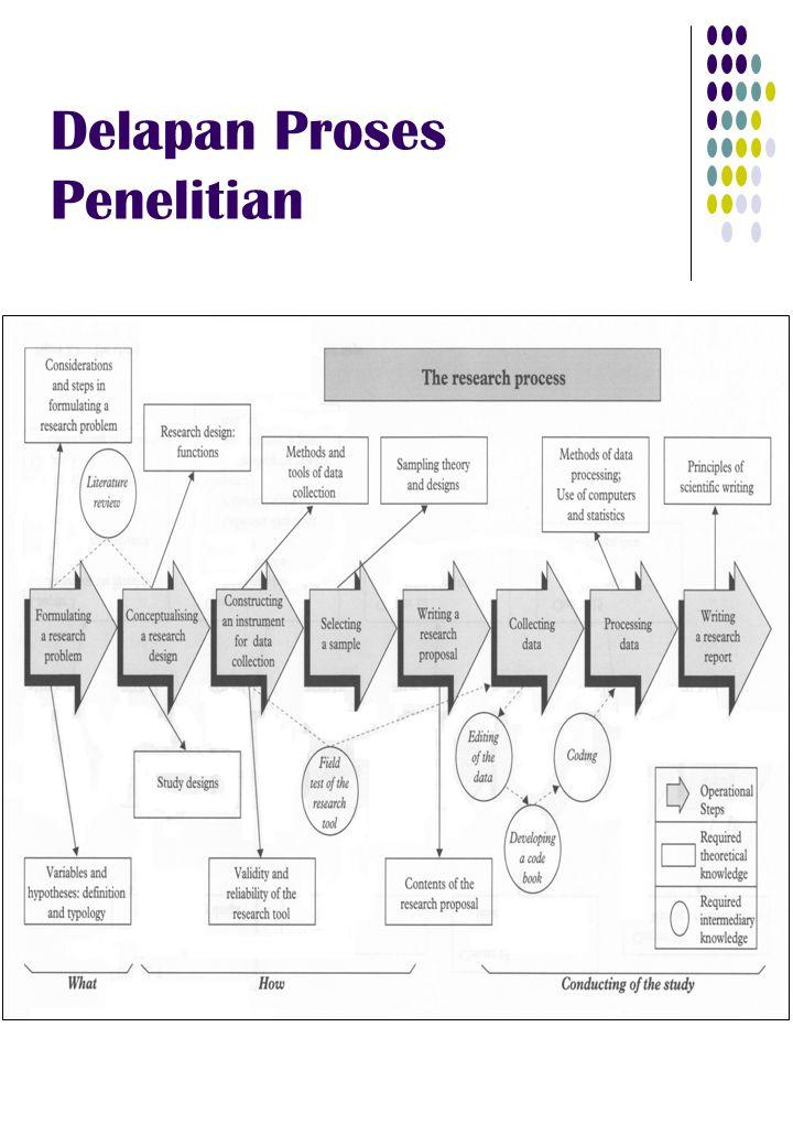 Delapan Proses Penelitian