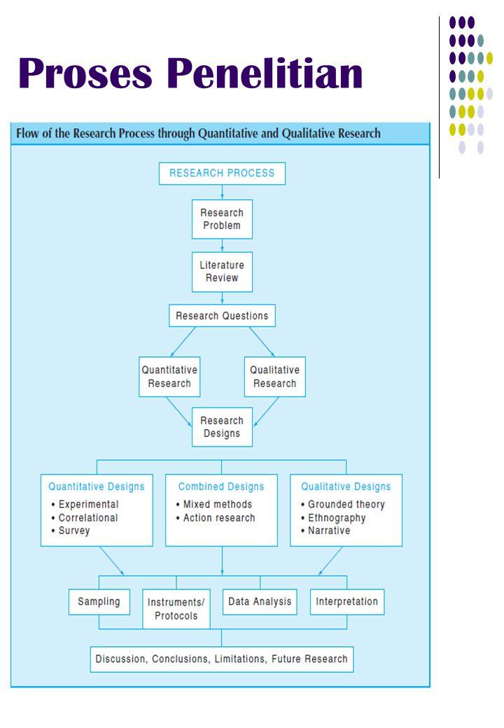 Proposal Penelitian Qualitatif Proposal penelitian qualitatif lebih sulit untuk ditulis, karena ia kurang terstruktur dan menekankan pra- perencanaan.
