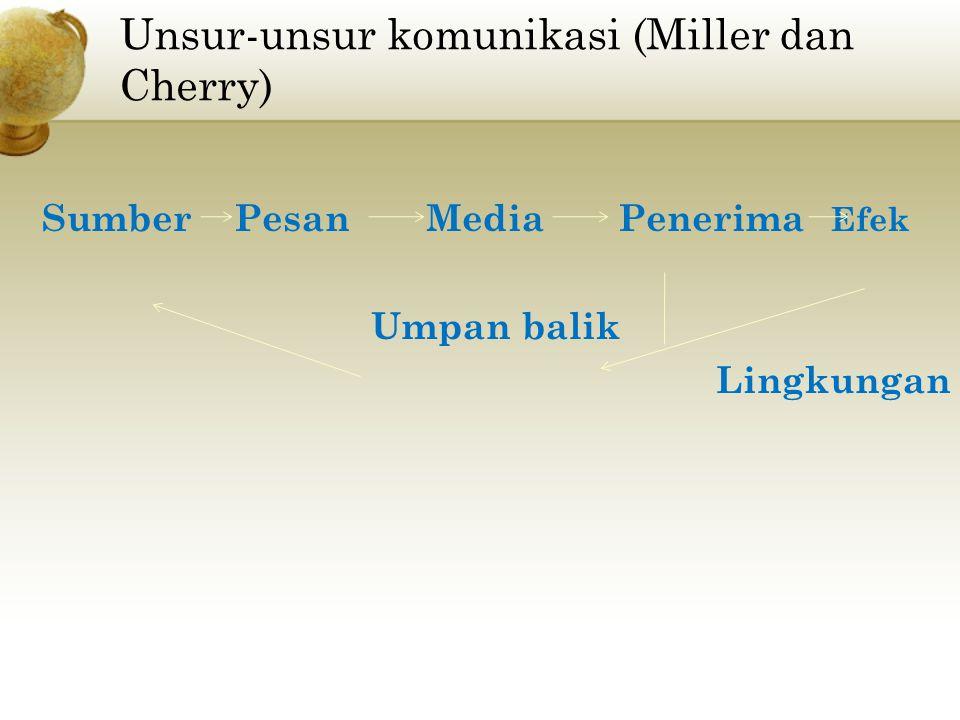 Unsur-unsur komunikasi (Miller dan Cherry) Sumber Pesan Media Penerima Efek Umpan balik Lingkungan
