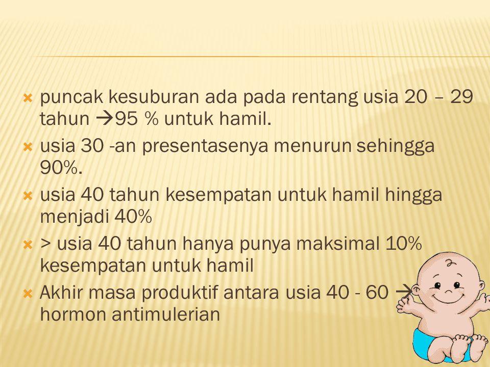  puncak kesuburan ada pada rentang usia 20 – 29 tahun  95 % untuk hamil.  usia 30 -an presentasenya menurun sehingga 90%.  usia 40 tahun kesempata