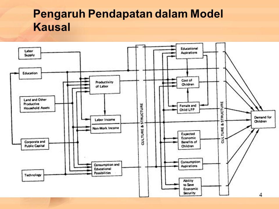 Pengaruh Pendapatan dalam Model Kausal 4