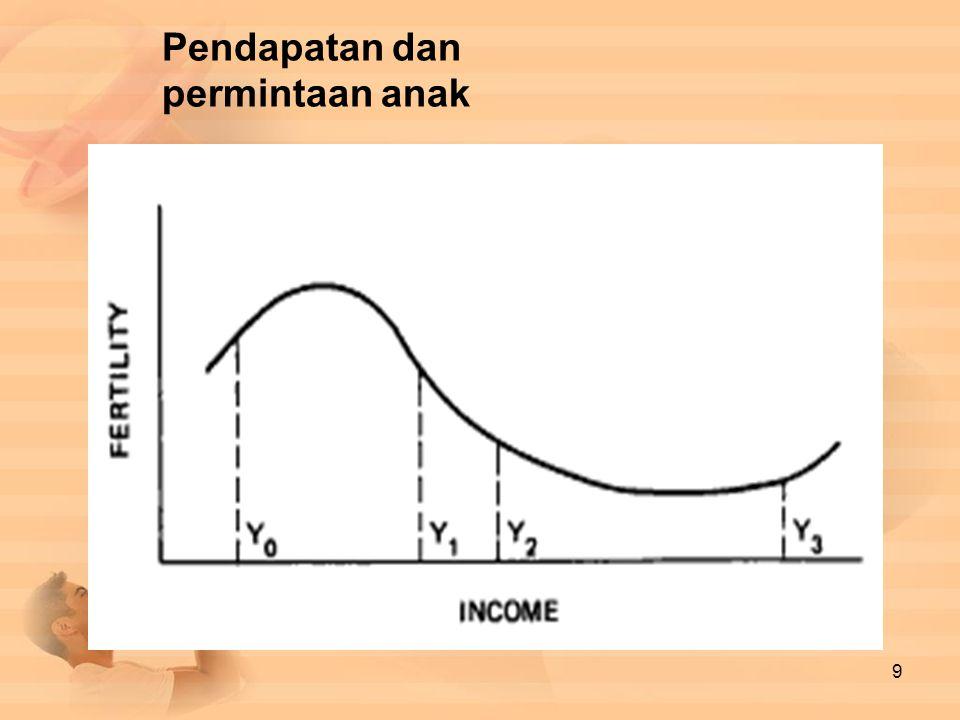 Pendapatan dan permintaan anak 9