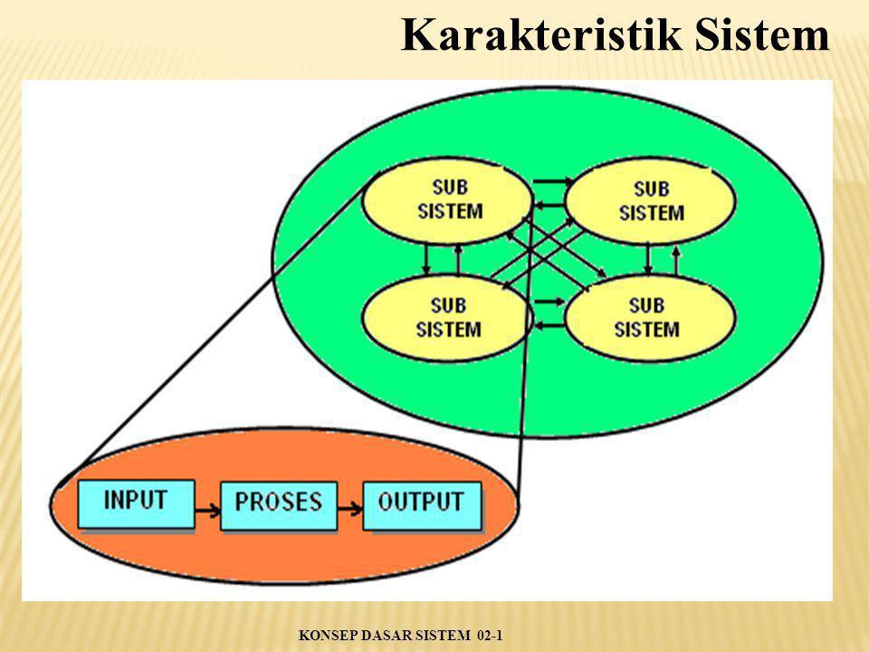 Karakteristik Sistem KONSEP DASAR SISTEM 02-1