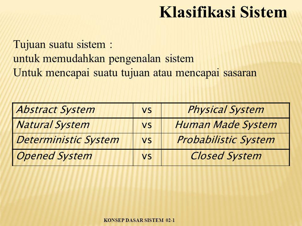 Tujuan suatu sistem : untuk memudahkan pengenalan sistem Untuk mencapai suatu tujuan atau mencapai sasaran Abstract SystemvsPhysical System Natural SystemvsHuman Made System Deterministic SystemvsProbabilistic System Opened SystemvsClosed System Klasifikasi Sistem KONSEP DASAR SISTEM 02-1