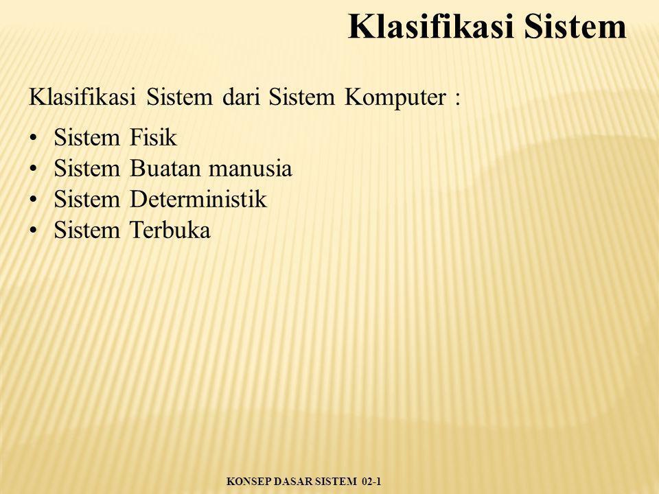 Klasifikasi Sistem dari Sistem Komputer : Sistem Fisik Sistem Buatan manusia Sistem Deterministik Sistem Terbuka Klasifikasi Sistem KONSEP DASAR SISTE