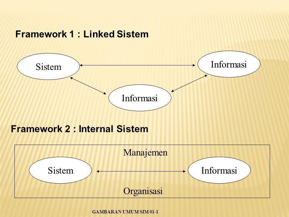 Framework 1 : Linked Sistem Informasi Sistem Informasi Framework 2 : Internal Sistem SistemInformasi Manajemen Organisasi GAMBARAN UMUM SIM 01-1