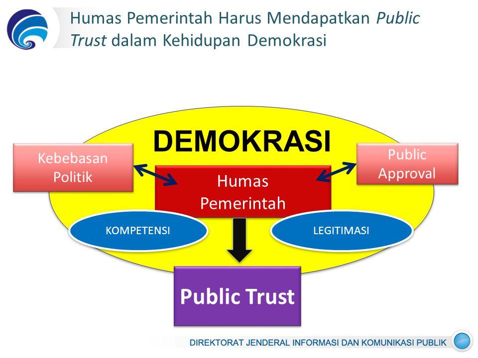 Humas Pemerintah Harus Mendapatkan Public Trust dalam Kehidupan Demokrasi Public Trust Kebebasan Politik Public Approval Humas Pemerintah Humas Pemerintah DEMOKRASI KOMPETENSI LEGITIMASI