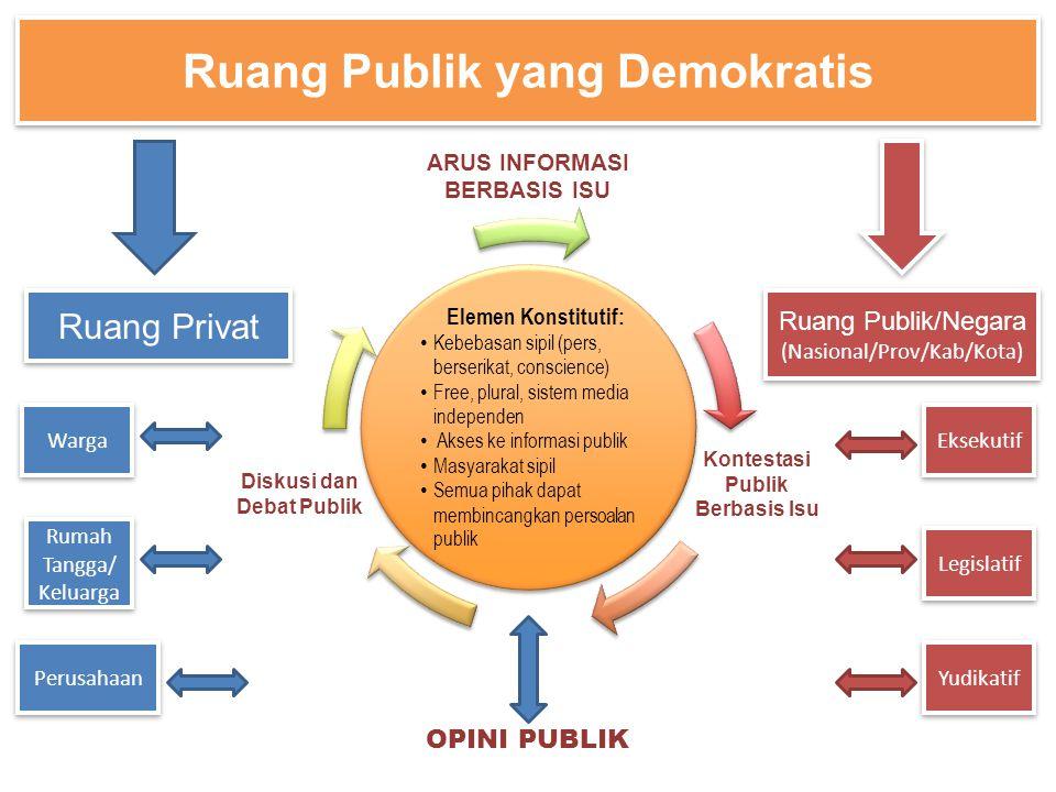 Ruang Publik yang Demokratis Ruang Publik/Negara (Nasional/Prov/Kab/Kota) Ruang Publik/Negara (Nasional/Prov/Kab/Kota) Eksekutif Legislatif Yudikatif Warga Rumah Tangga/ Keluarga Rumah Tangga/ Keluarga Perusahaan Ruang Privat ARUS INFORMASI BERBASIS ISU OPINI PUBLIK Diskusi dan Debat Publik Kontestasi Publik Berbasis Isu Elemen Konstitutif: Kebebasan sipil (pers, berserikat, conscience) Free, plural, sistem media independen Akses ke informasi publik Masyarakat sipil Semua pihak dapat membincangkan persoalan publik Elemen Konstitutif: Kebebasan sipil (pers, berserikat, conscience) Free, plural, sistem media independen Akses ke informasi publik Masyarakat sipil Semua pihak dapat membincangkan persoalan publik
