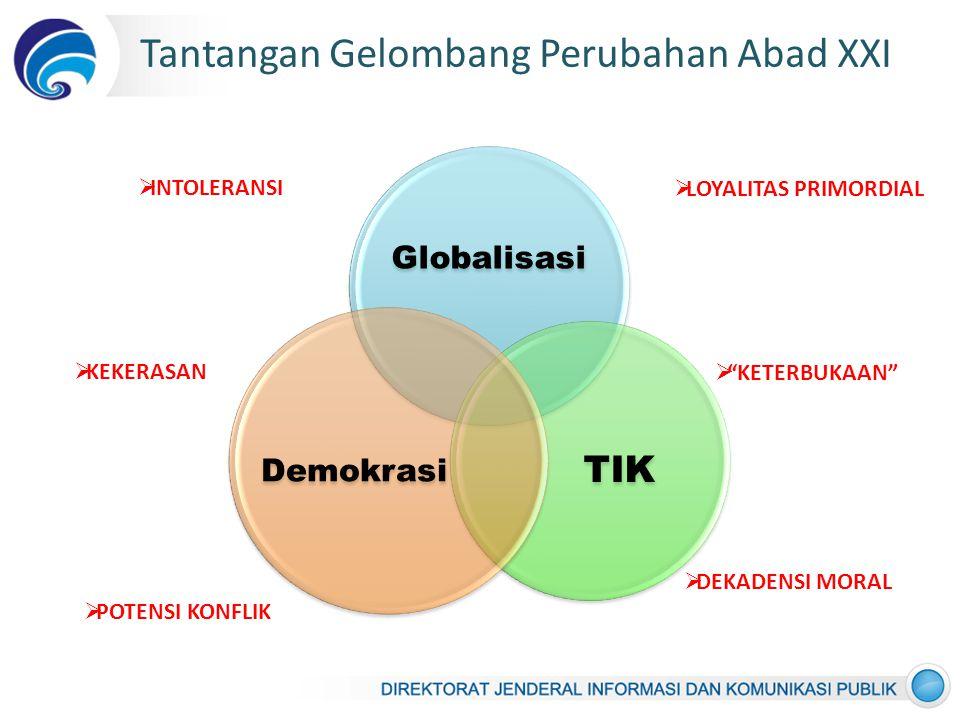 Globalisasi TIK Demokrasi Tantangan Gelombang Perubahan Abad XXI  POTENSI KONFLIK  LOYALITAS PRIMORDIAL  DEKADENSI MORAL  INTOLERANSI  KETERBUKAAN  KEKERASAN