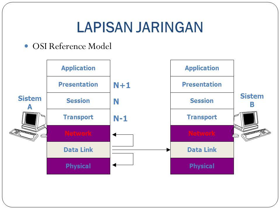 LAPISAN JARINGAN 14 OSI Reference Model Physical Application Presentation Session Transport Network Data Link Physical Application Presentation Sessio