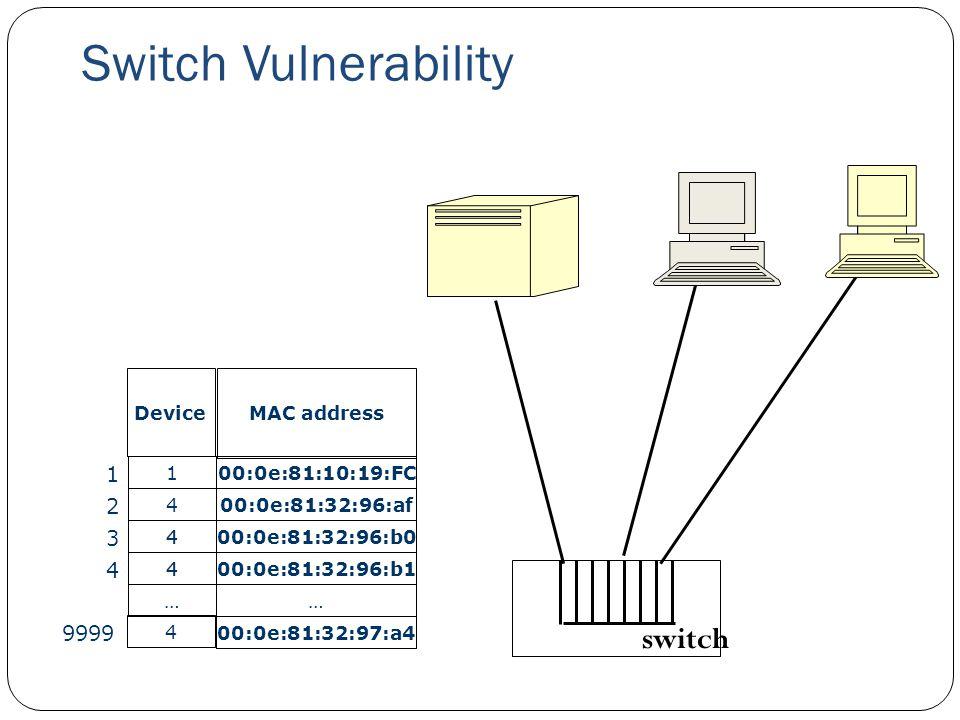 Switch Vulnerability 27 switch 00:0e:81:10:19:FC MAC address 400:0e:81:32:96:af Device 1 400:0e:81:32:96:b1 …… 4 00:0e:81:32:97:a4 1 2 4 9999 4 400:0e