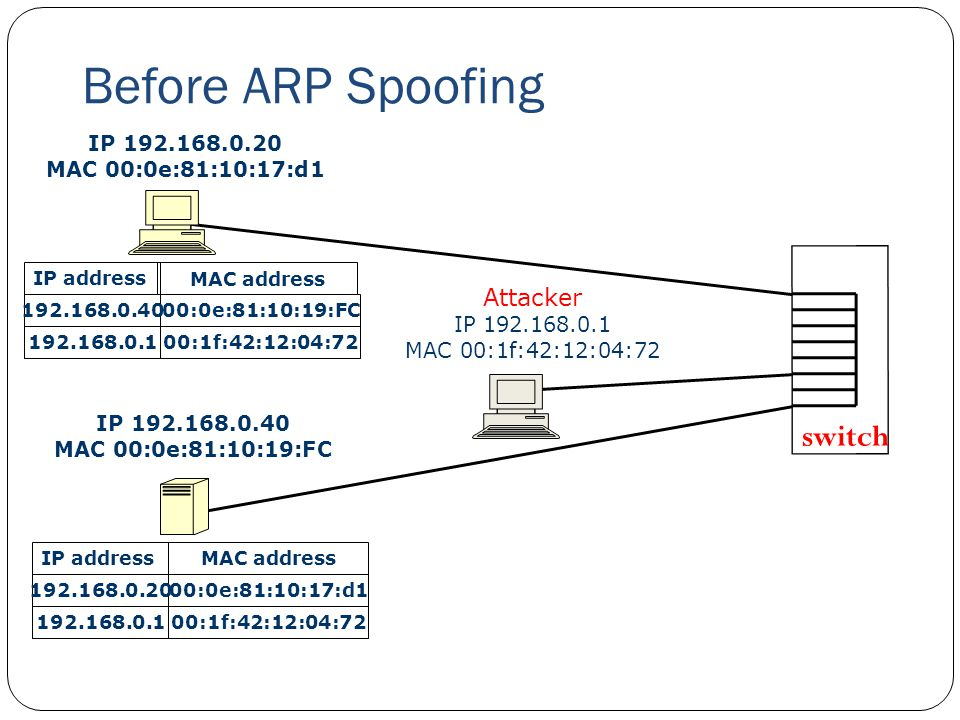 Before ARP Spoofing 28 IP 192.168.0.20 MAC 00:0e:81:10:17:d1 IP 192.168.0.40 MAC 00:0e:81:10:19:FC Attacker IP 192.168.0.1 MAC 00:1f:42:12:04:72 switc