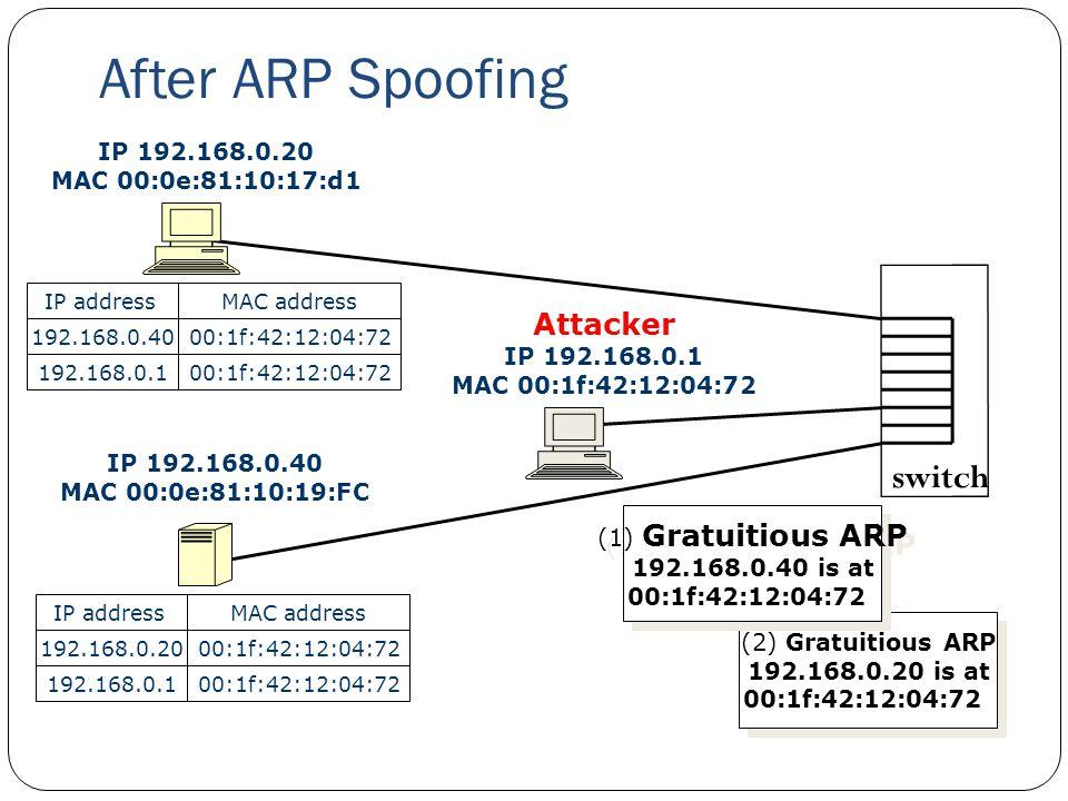 After ARP Spoofing 29 IP 192.168.0.20 MAC 00:0e:81:10:17:d1 IP 192.168.0.40 MAC 00:0e:81:10:19:FC Attacker IP 192.168.0.1 MAC 00:1f:42:12:04:72 switch MAC addressIP address 192.168.0.40 192.168.0.100:1f:42:12:04:72 MAC addressIP address 192.168.0.20 192.168.0.100:1f:42:12:04:72 (2) Gratuitious ARP 192.168.0.20 is at 00:1f:42:12:04:72 (2) Gratuitious ARP 192.168.0.20 is at 00:1f:42:12:04:72 (1) Gratuitious ARP 192.168.0.40 is at 00:1f:42:12:04:72 (1) Gratuitious ARP 192.168.0.40 is at 00:1f:42:12:04:72