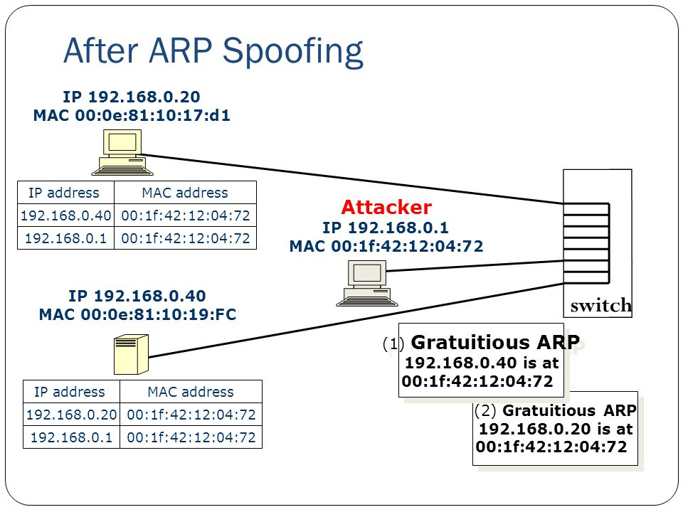 After ARP Spoofing 29 IP 192.168.0.20 MAC 00:0e:81:10:17:d1 IP 192.168.0.40 MAC 00:0e:81:10:19:FC Attacker IP 192.168.0.1 MAC 00:1f:42:12:04:72 switch
