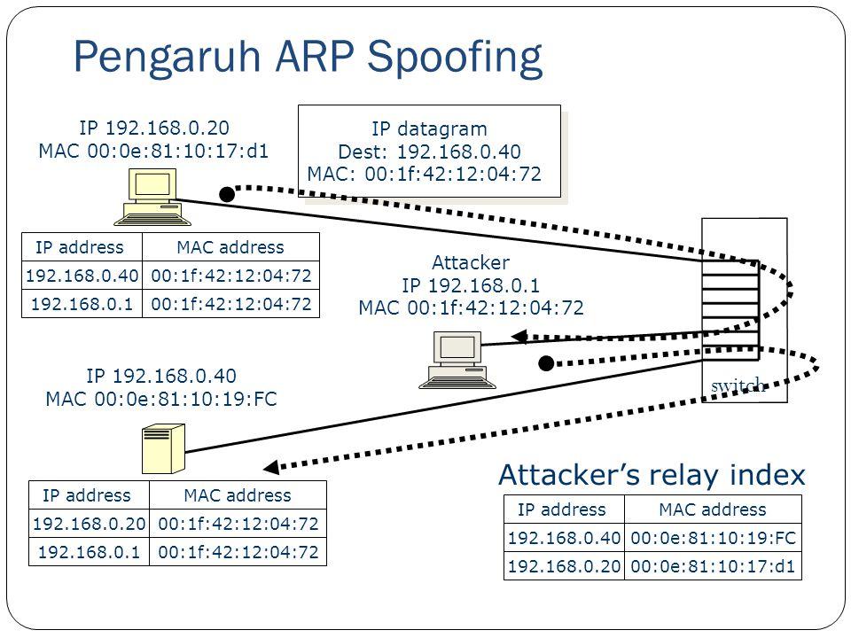 Pengaruh ARP Spoofing 30 IP 192.168.0.20 MAC 00:0e:81:10:17:d1 IP 192.168.0.40 MAC 00:0e:81:10:19:FC Attacker IP 192.168.0.1 MAC 00:1f:42:12:04:72 swi