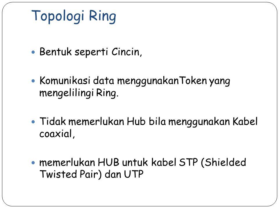 Bentuk seperti Cincin, Komunikasi data menggunakanToken yang mengelilingi Ring.