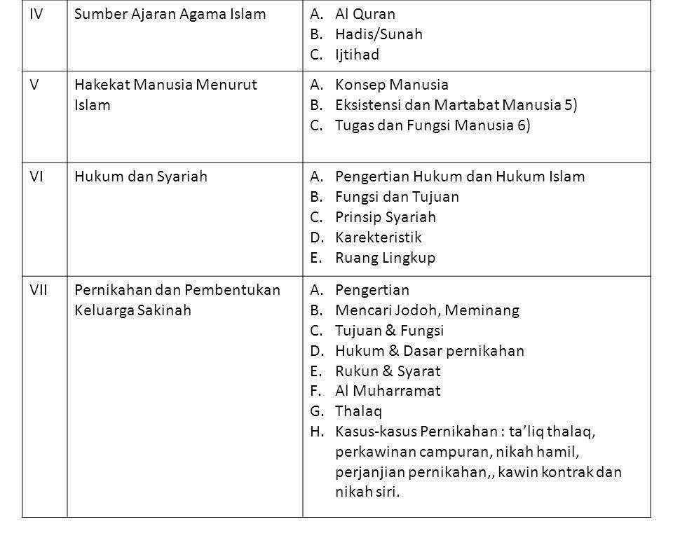 IVSumber Ajaran Agama IslamA.Al Quran B.Hadis/Sunah C.Ijtihad VHakekat Manusia Menurut Islam A.Konsep Manusia B.Eksistensi dan Martabat Manusia 5) C.T