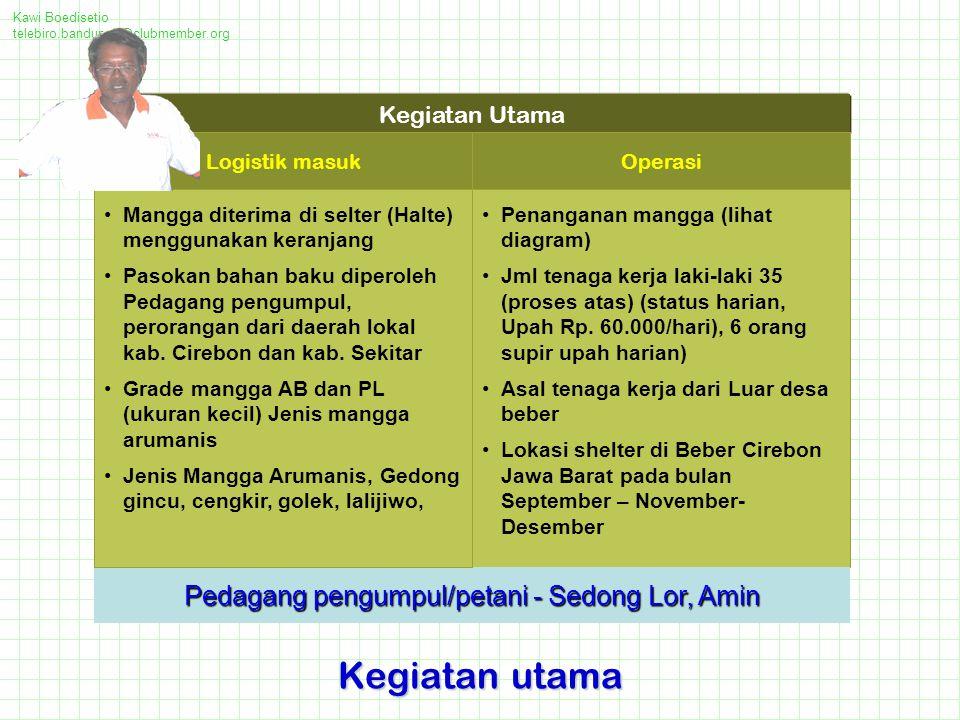 Kawi Boedisetio telebiro.bandung0@clubmember.org Kegiatan utama Kegiatan Utama Penanganan mangga (lihat diagram) Jml tenaga kerja laki-laki 35 (proses atas) (status harian, Upah Rp.