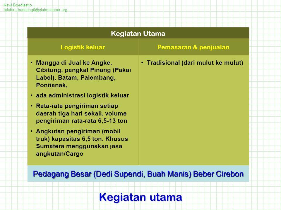 Kawi Boedisetio telebiro.bandung0@clubmember.org Kegiatan utama Mangga di Jual ke Angke, Cibitung, pangkal Pinang (Pakai Label), Batam, Palembang, Pontianak, ada administrasi logistik keluar Rata-rata pengiriman setiap daerah tiga hari sekali, volume pengiriman rata-rata 6,5-13 ton Angkutan pengiriman (mobil truk) kapasitas 6,5 ton.