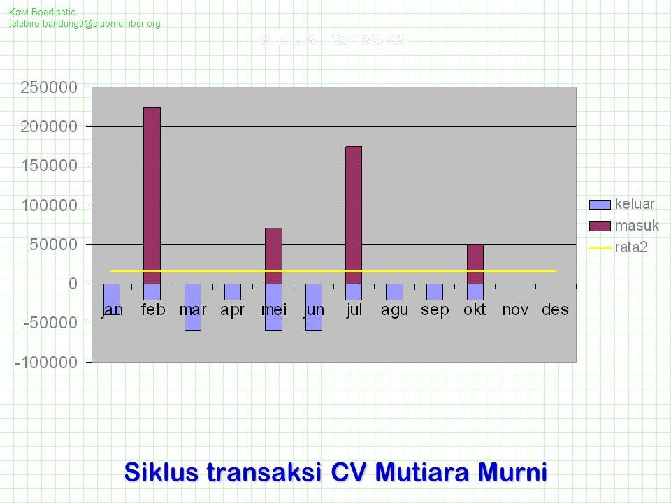 Kawi Boedisetio telebiro.bandung0@clubmember.org Siklus transaksi CV Mutiara Murni