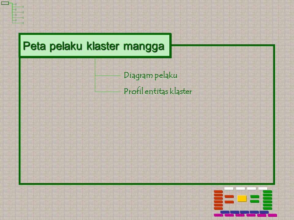 Peta pelaku klaster mangga Diagram pelaku Profil entitas klaster