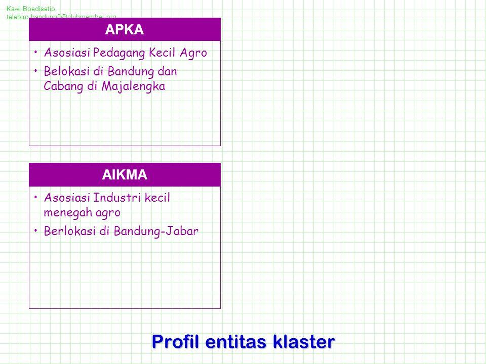 Kawi Boedisetio telebiro.bandung0@clubmember.org Profil entitas klaster APKA Asosiasi Pedagang Kecil Agro Belokasi di Bandung dan Cabang di Majalengka AIKMA Asosiasi Industri kecil menegah agro Berlokasi di Bandung-Jabar