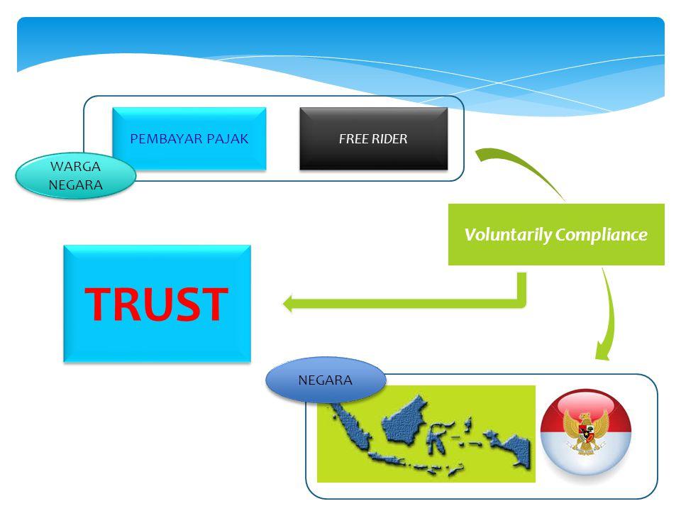 NEGARA PEMBAYAR PAJAK FREE RIDER WARGA NEGARA Voluntarily Compliance TRUST