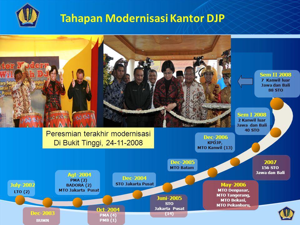July-2002 LTO (2) Dec-2003 BUMN Agt-2004 PMA (2) BADORA (2) MTO Jakarta Pusat Oct-2004 PMA (4) PMB (1) Dec-2004 STO Jakarta Pusat Juni-2005 STO Jakart