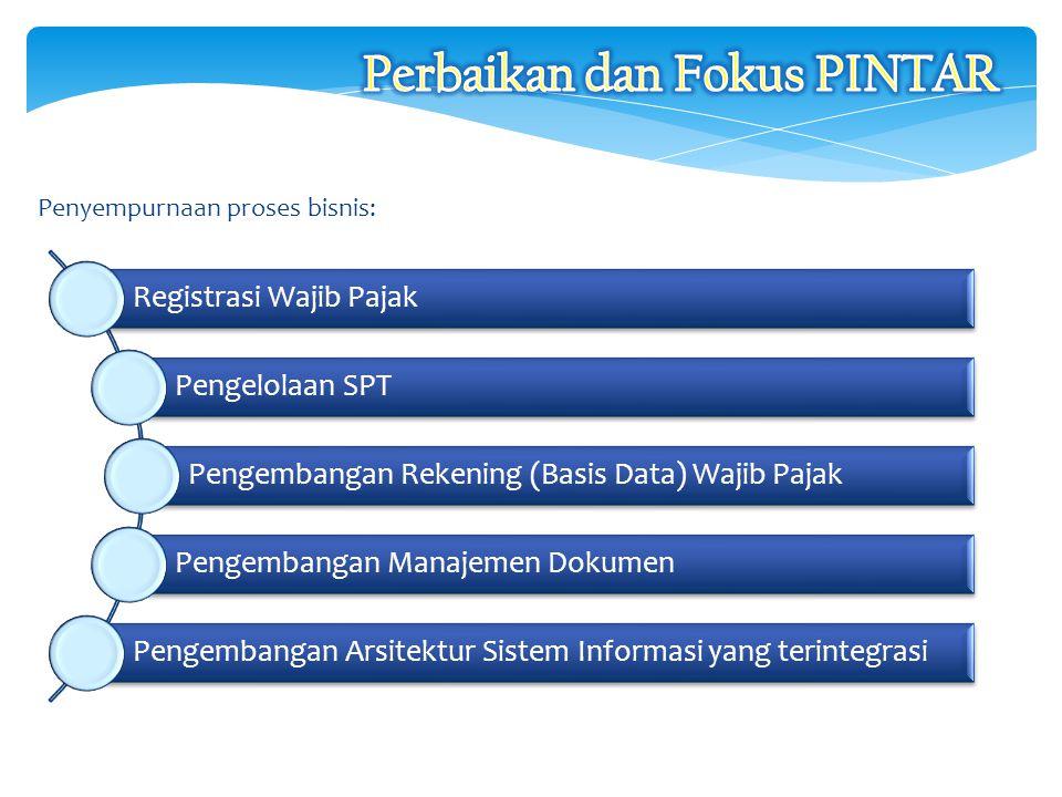 Penyempurnaan proses bisnis: 28 Registrasi Wajib Pajak Pengelolaan SPT Pengembangan Rekening (Basis Data) Wajib Pajak Pengembangan Manajemen Dokumen P