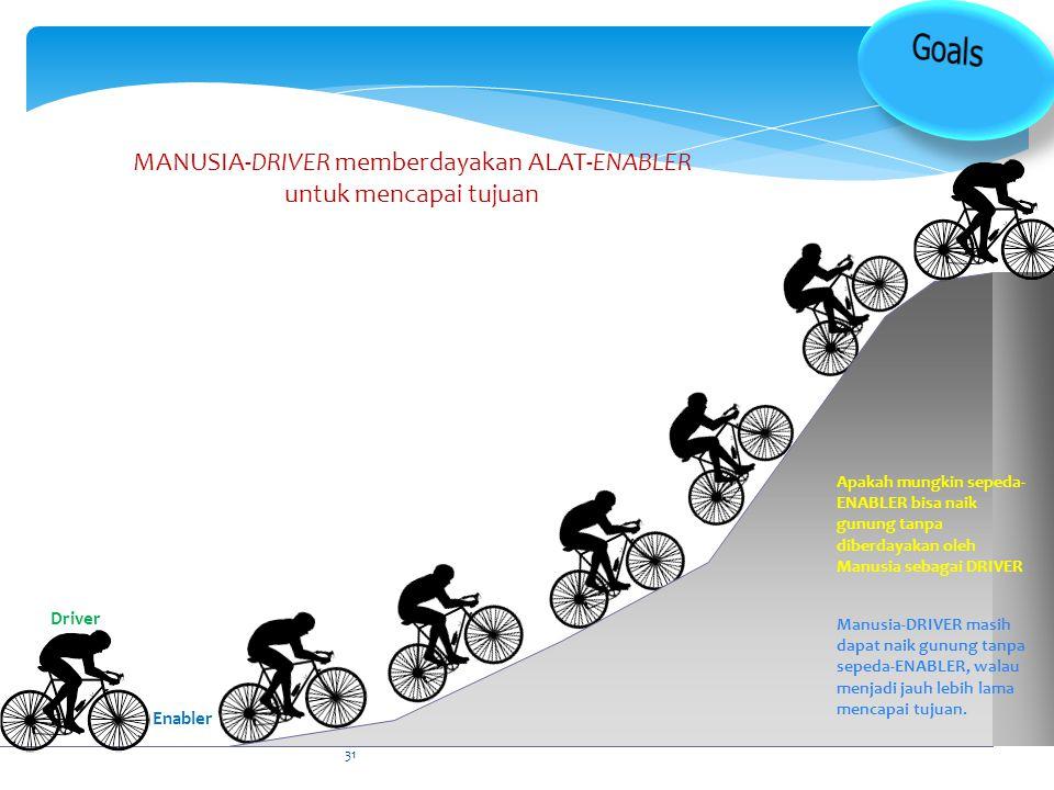 MANUSIA-DRIVER memberdayakan ALAT-ENABLER untuk mencapai tujuan Apakah mungkin sepeda- ENABLER bisa naik gunung tanpa diberdayakan oleh Manusia sebaga