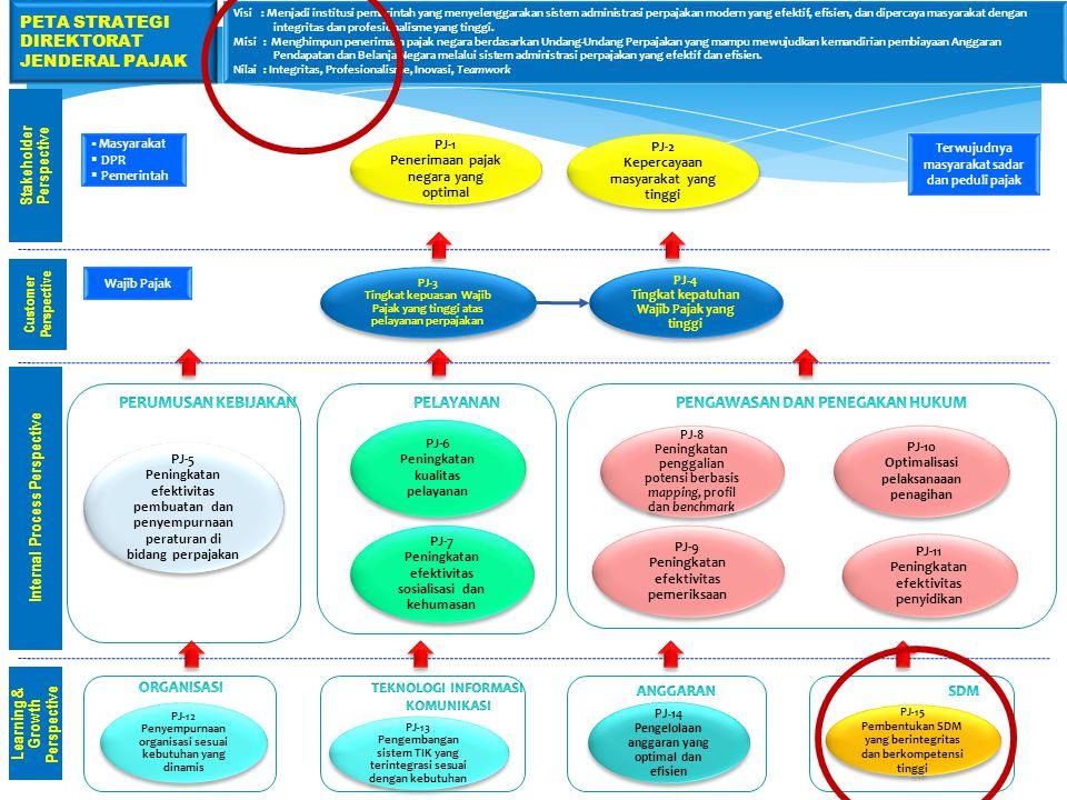 PJ-1 Penerimaan pajak negara yang optimal PJ-1 Penerimaan pajak negara yang optimal Learning & Growth Perspective Internal Process Perspective Custome