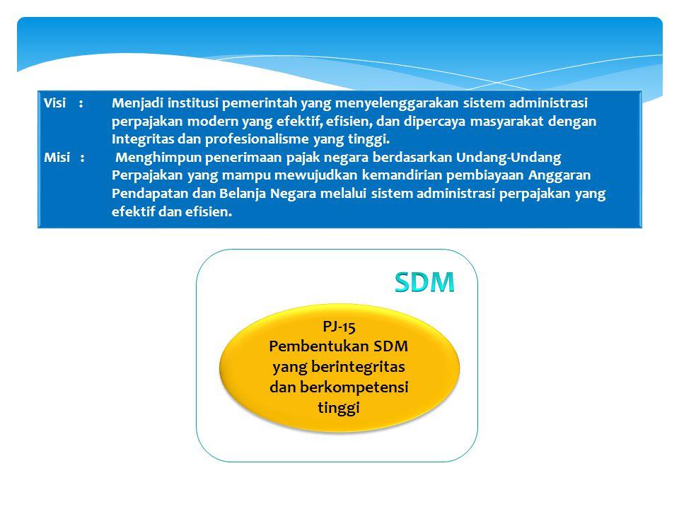 PJ-15 Pembentukan SDM yang berintegritas dan berkompetensi tinggi PJ-15 Pembentukan SDM yang berintegritas dan berkompetensi tinggi Visi : Menjadi ins