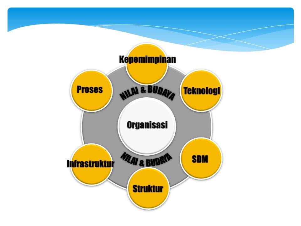 Infrastruktur Kepemimpinan Proses SDM Struktur Teknologi Organisasi