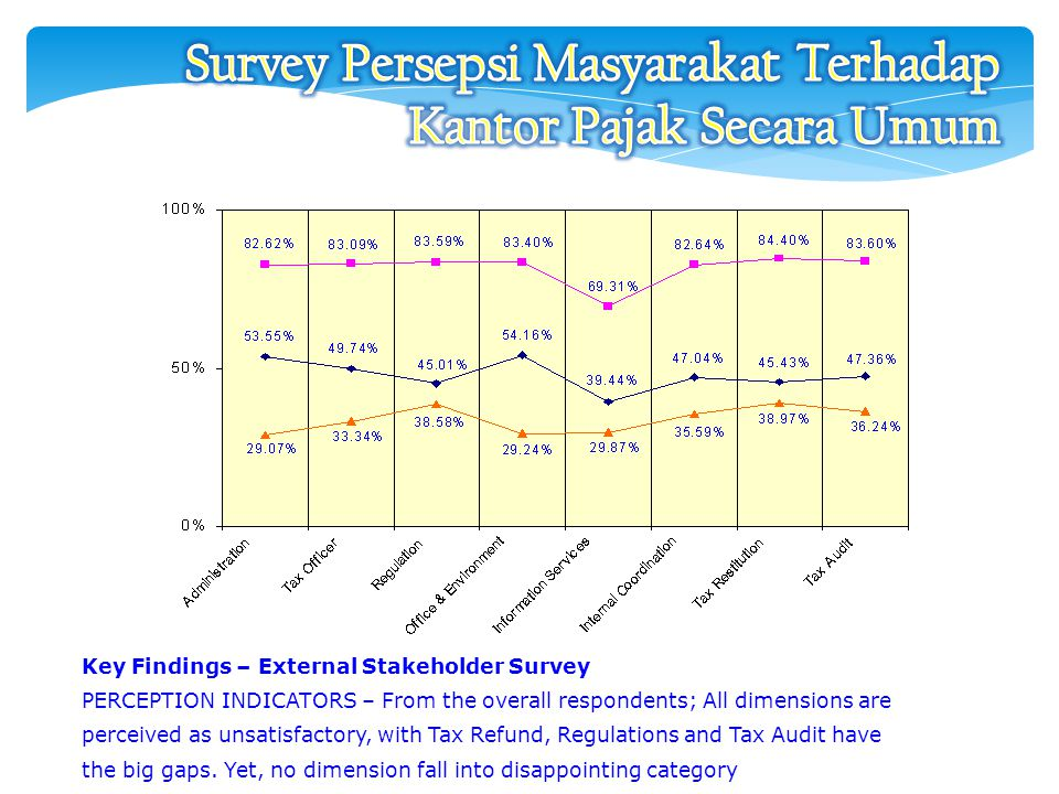 Key Findings – External Stakeholder Survey PERCEPTION INDICATORS – From the overall respondents; All dimensions are perceived as unsatisfactory, with Tax Refund, Regulations and Tax Audit have the big gaps.
