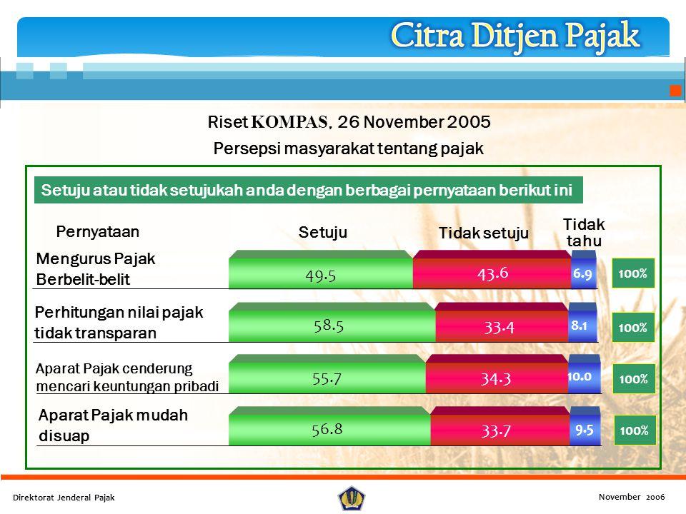 Riset KOMPAS, 26 November 2005 Persepsi masyarakat tentang pajak Mengurus Pajak Berbelit-belit Perhitungan nilai pajak tidak transparan Aparat Pajak c