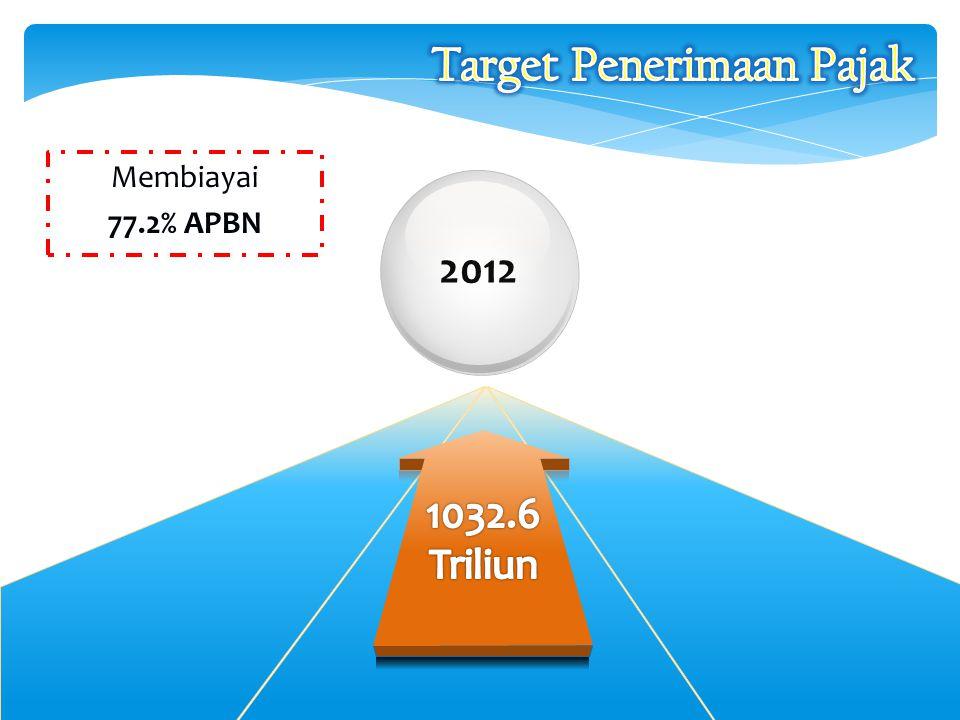 Membiayai 77.2% APBN 2012