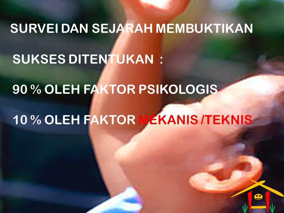 SURVEI DAN SEJARAH MEMBUKTIKAN SUKSES DITENTUKAN : 90 % OLEH FAKTOR PSIKOLOGIS 10 % OLEH FAKTOR MEKANIS /TEKNIS