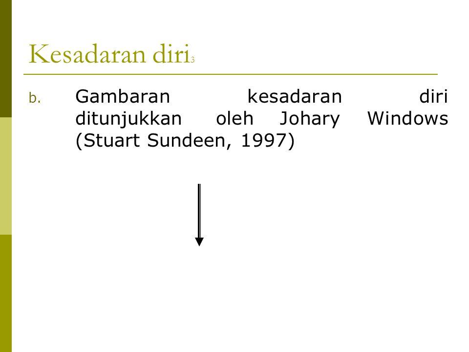 Kesadaran diri 3 b. Gambaran kesadaran diri ditunjukkan oleh Johary Windows (Stuart Sundeen, 1997)