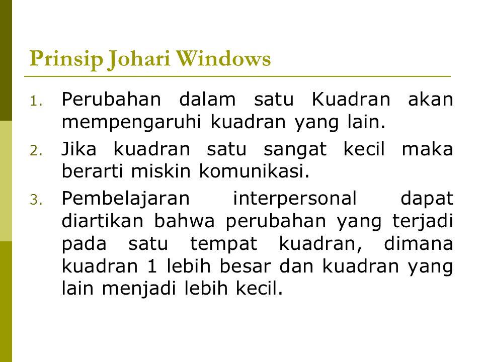 Prinsip Johari Windows 1. Perubahan dalam satu Kuadran akan mempengaruhi kuadran yang lain. 2. Jika kuadran satu sangat kecil maka berarti miskin komu