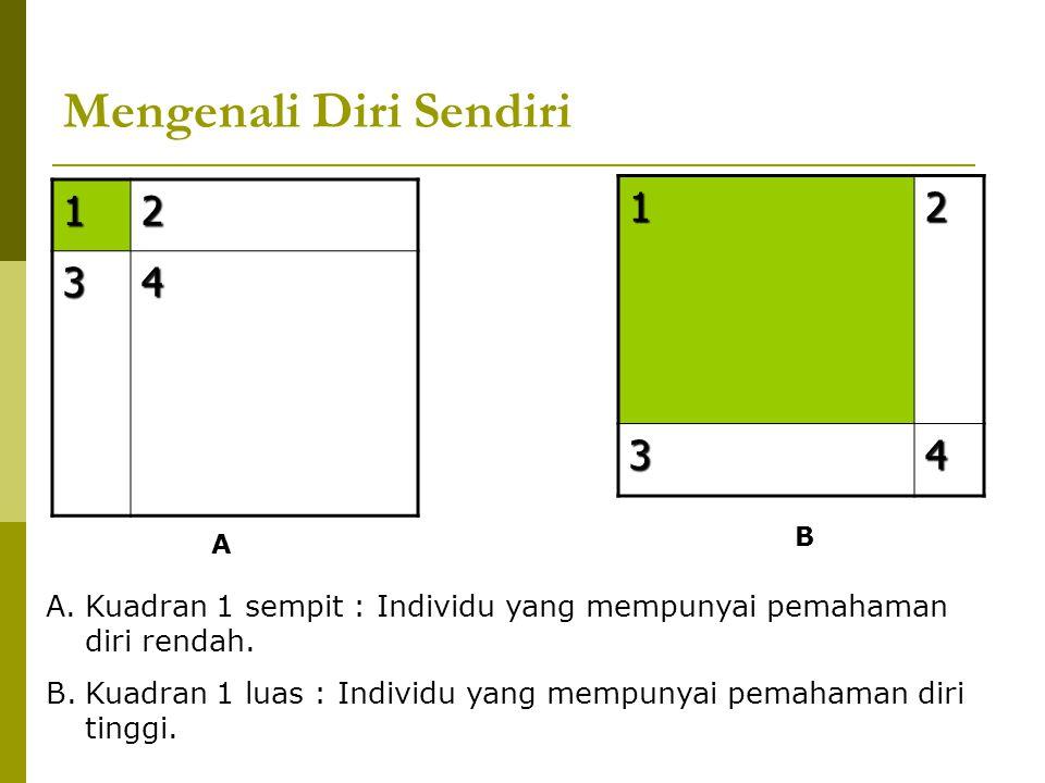 Mengenali Diri Sendiri 12 34 A1234 B A.Kuadran 1 sempit : Individu yang mempunyai pemahaman diri rendah. B.Kuadran 1 luas : Individu yang mempunyai pe