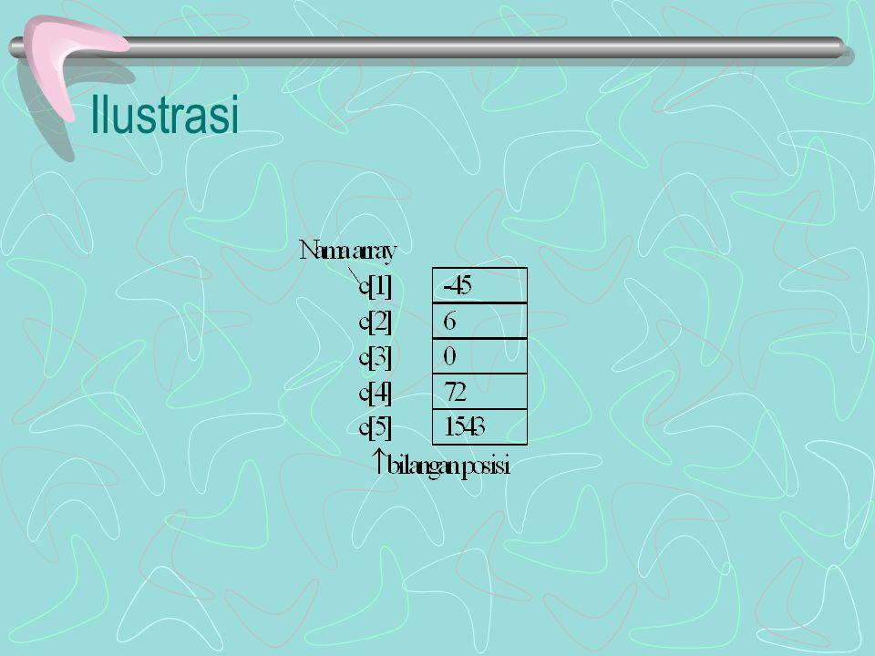 Kasus 6.3. Buatlah algoritma untuk menentukan nilai maksimum dari n bilangan.